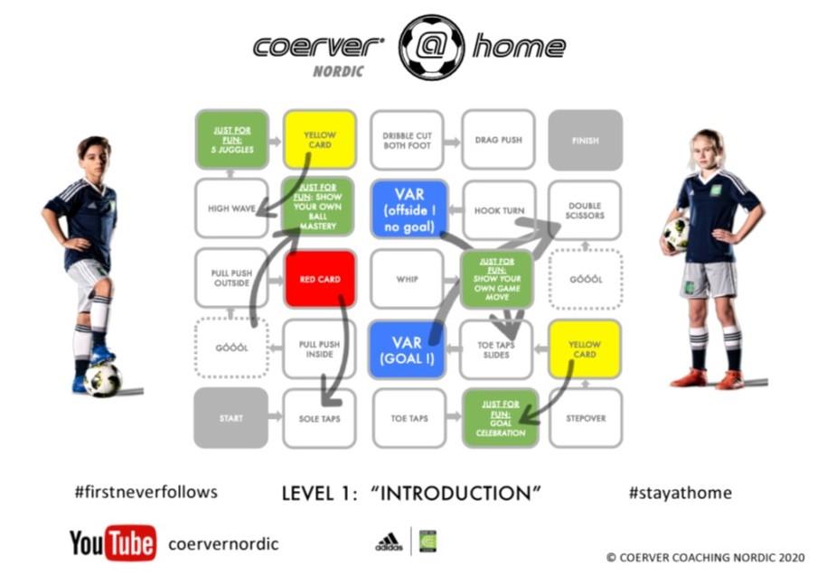 Coerver Nordic @ Home Level 1